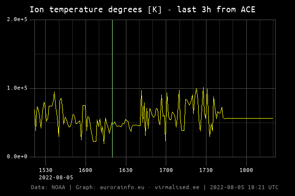 Ion temperature degrees [K]