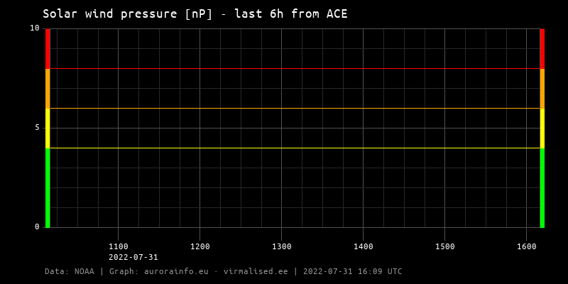 SOLAR Wind Latest Pressure