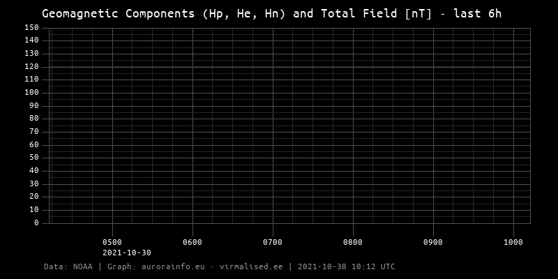 Geomagnetic Components (Hp, He, Hn) and Total Field [nT] - 6h